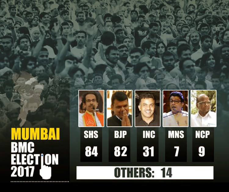 Shiv Sena leads with 2 seats in BMC elections, BJP finishes at 82